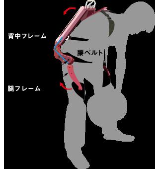 腰補助 動作原理